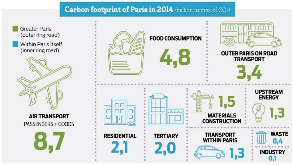 Nouvel article avec l'entretien avec Yann Françoise, Ville de Paris, sur les plans action climat – blog Urbanplanet.info