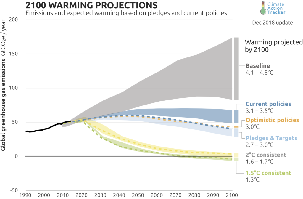 2100 global warming projections